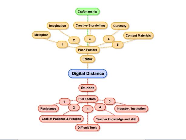Digital Distance - Disassociation 3